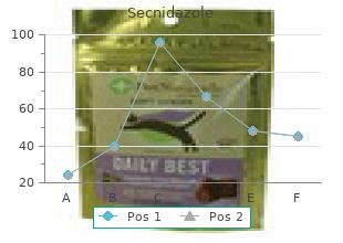 order 500 mg secnidazole amex