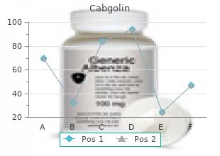 cabgolin 0.5mg discount