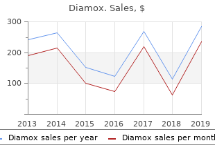 buy diamox once a day