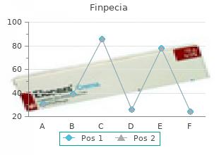 purchase finpecia 1mg line