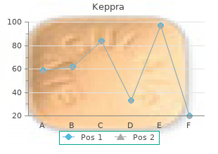 cost of keppra