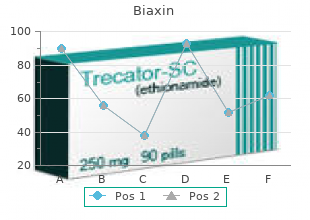 purchase biaxin online