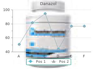 purchase generic danazol from india