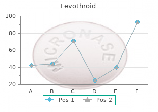 purchase levothroid in united states online