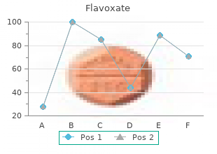 flavoxate 200mg on-line